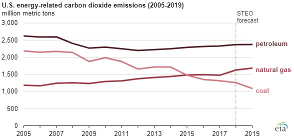 EIA CO2 emissions chart3.jpg