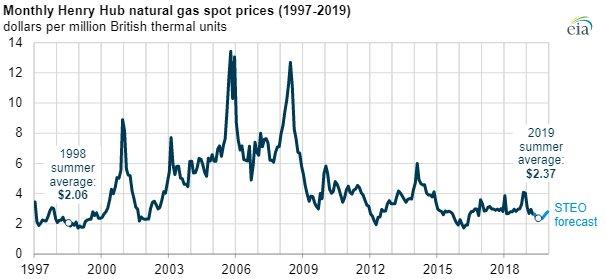 EIA Natural Gas prices main.jpg