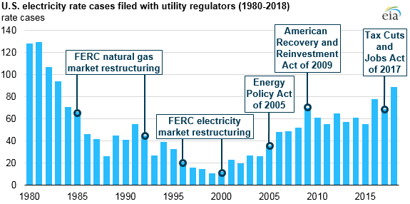 EIA electric utility.png