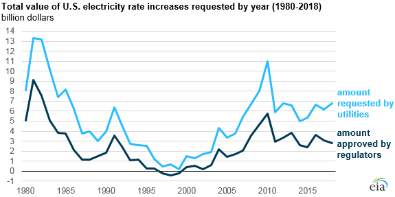 EIA electric utility chart2.png