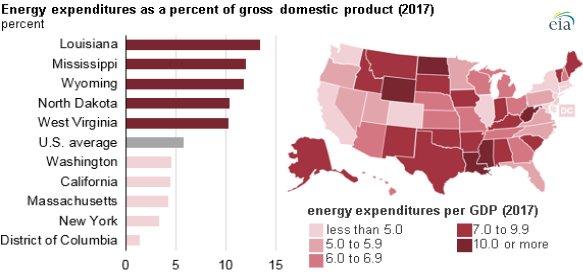 EIA energy expenditures chart2.jpg