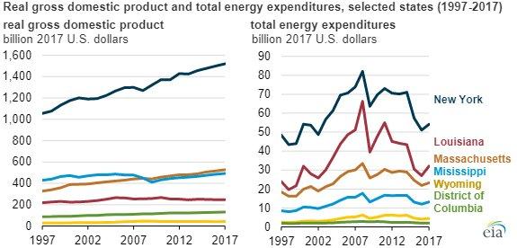 EIA energy expenditures chart3.jpg