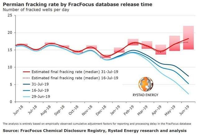 Rystad Energy Permian fracking.jpg