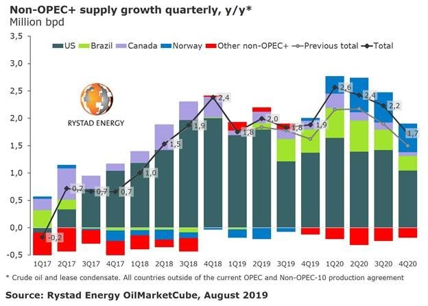 Rystad Energy supply growth.jpg