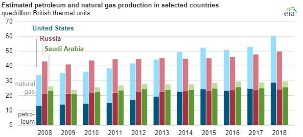 EIA petroleum-natural gas main.jpg