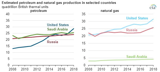 EIA petroleum-natural gas chart2.jpg