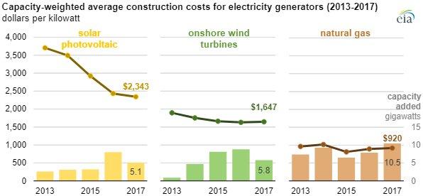 EIA construction costs main.jpg