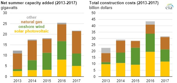 EIA construction costs chart2.jpg