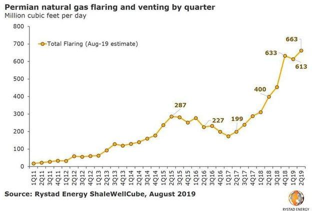 Rystad Energy Permian Natural Gas.jpg