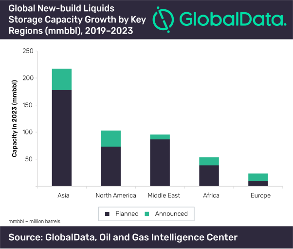 GlobalData Global new builds chart.png