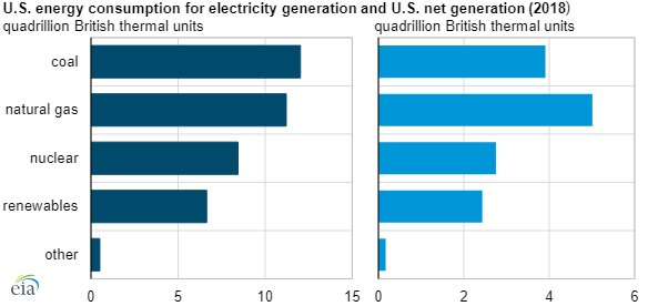 EIA electricity generation chart2.jpg