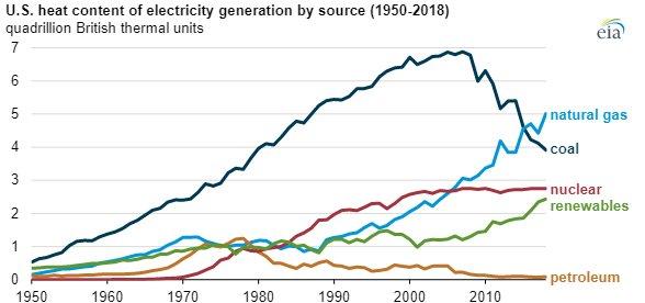 EIA electricity generation chart3.jpg