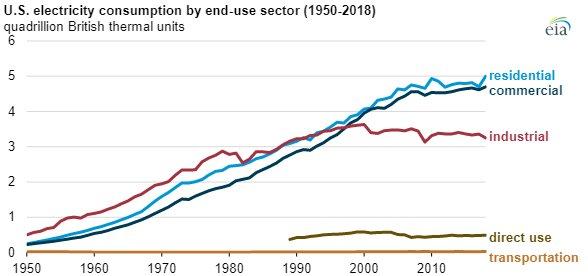 EIA electricity generation chart4.jpg