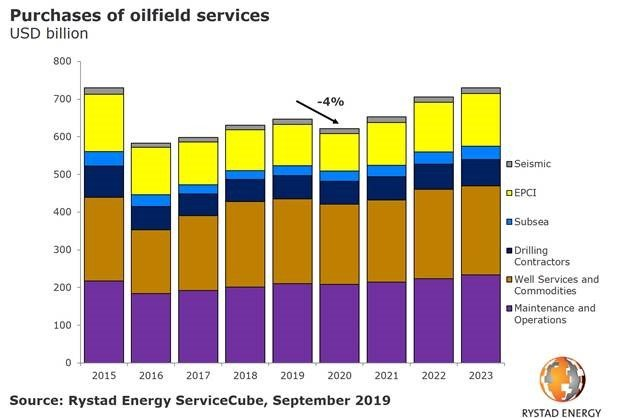 Rystad purchase oilfield services.jpg