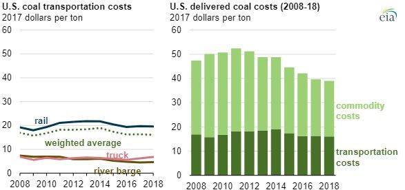 EIA coal shipments chart2.jpg