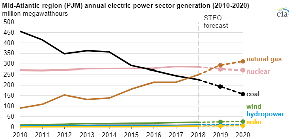 EIA annual electric chart2.png