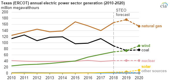EIA annual electric chart3.png