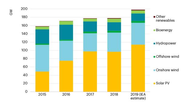 IEA renewable net capacity 2.png