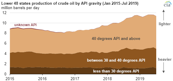 EIA API gravity chart2.png