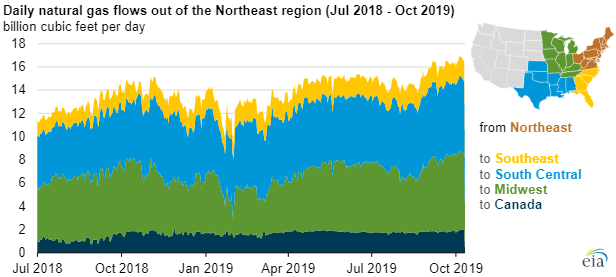 EIA natural gas prices chart2.png