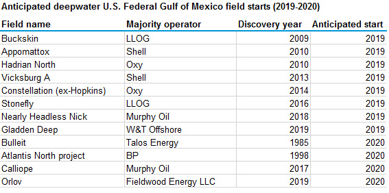 Gulf crude production chart2.png