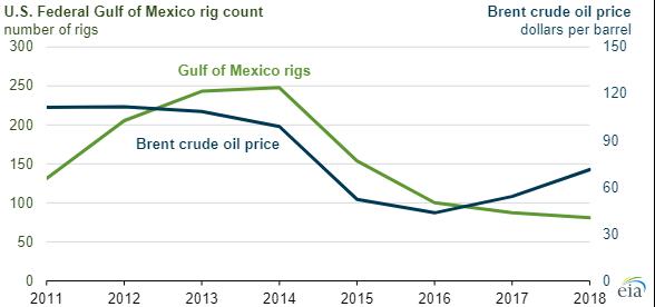 Gulf crude production chart3.png