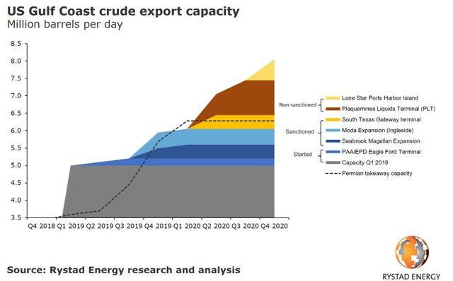 20191014_pr-chart-us-crude-export-capacity.jpg