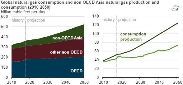 EIA Gas Consumption main.png