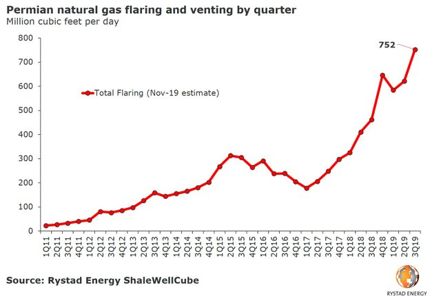 20191105_pr-chart-permian-nat-gas-flaring-and-venting-2011-2019-by-quarter.jpg