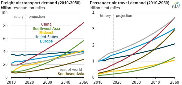 EIA air transportation chart2.png