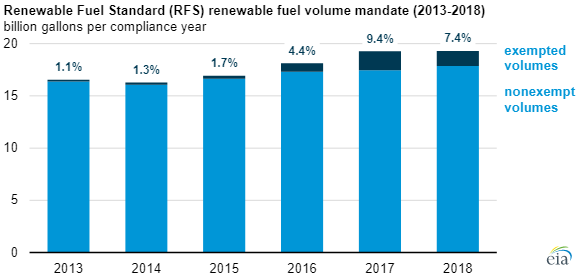 EIA Renewable Fuel Standard chart2.png