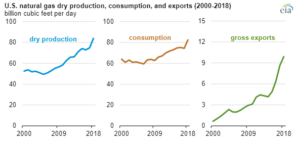 EIA natural gas production 2018 main.png