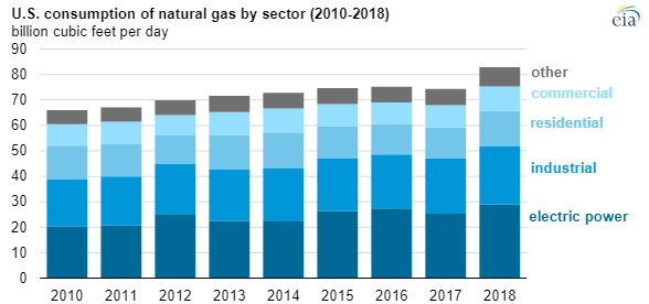 EIA natural gas production 2018 chart2.png