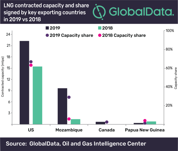 GlobalData LNG export contract.png
