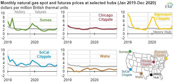 EIA natural gas prices 2020 main.png