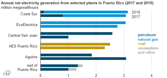 EIA puerto rico chart2.png