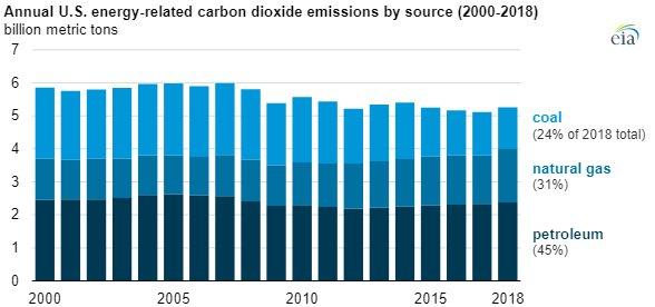EIA CO2 emissions 2014 main.jpg