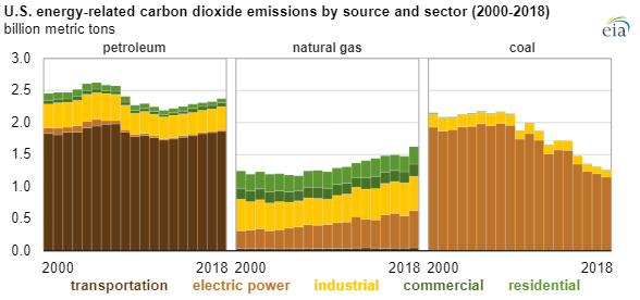 EIA CO2 emissions 2014 chart2.png