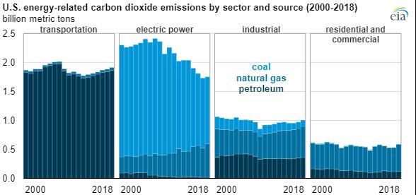 EIA CO2 emissions 2014 chart3.png