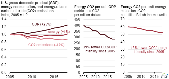 EIA CO2 emissions 2014 chart4.png