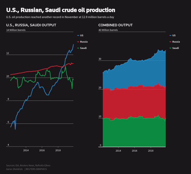 Reuters US, Russian, Saudi crude oil production.png