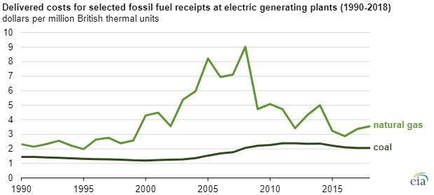 EIA US coal plants chart2.png