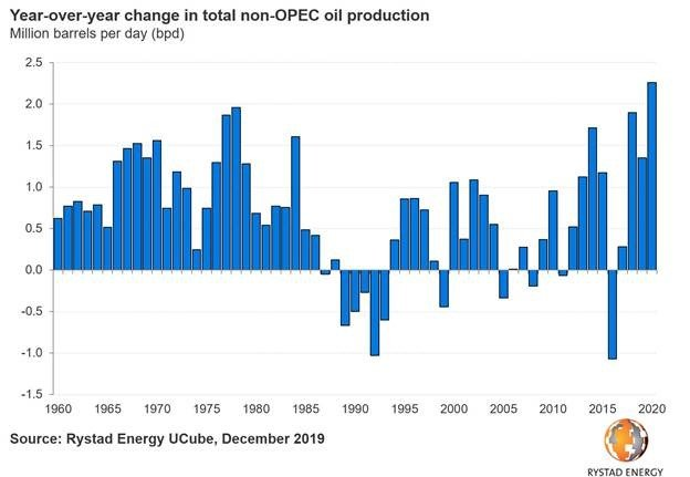 Rystad non-opec oil production 1.jpg