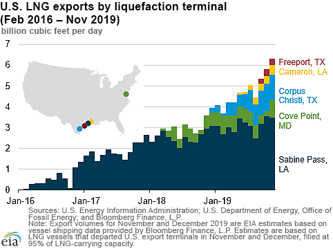 EIA US lng exports 1.png