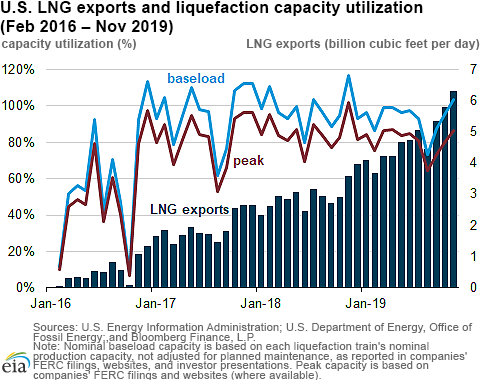 EIA US lng exports 2.png