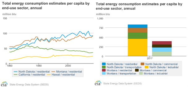 EIA state total energy consumption chart2.png