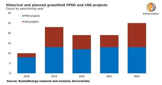 Rystad LNG and deepwater oil #2.jpg