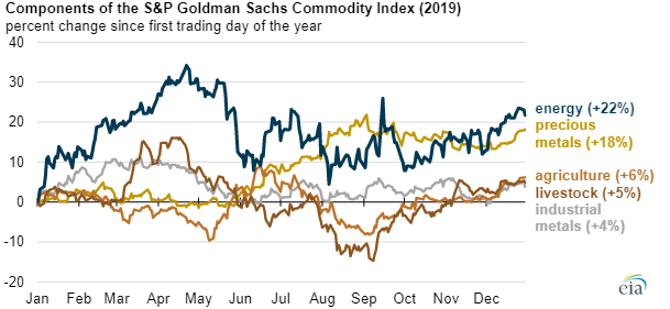 EIA Commodity main.png