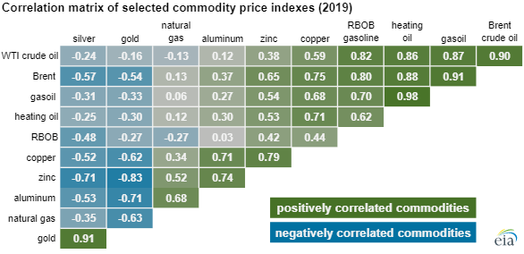 EIA Commodity chart3.png