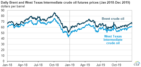 EIA crude oil prices main.png